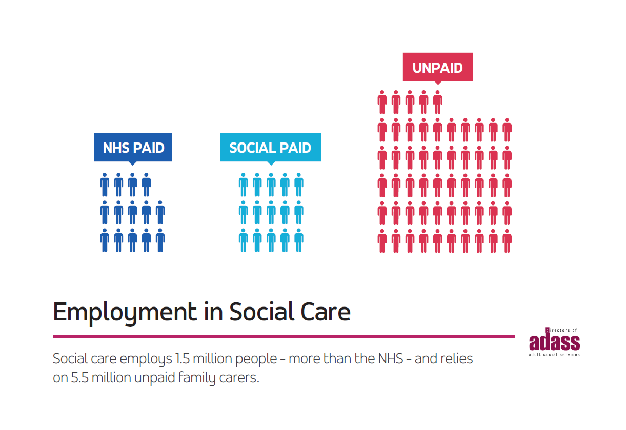 employment in social care -adass